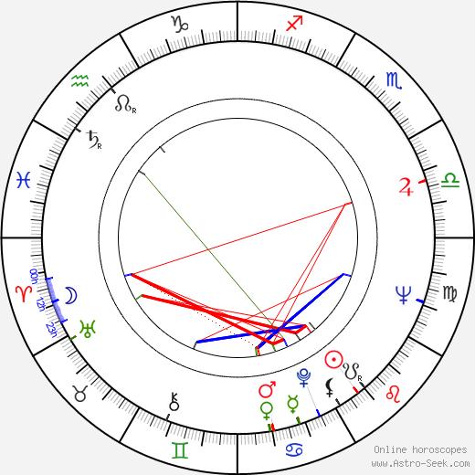 Barry De Vorzon astro natal birth chart, Barry De Vorzon horoscope, astrology