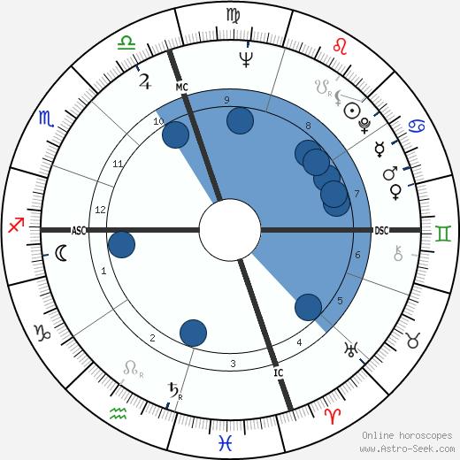 Bert Convy wikipedia, horoscope, astrology, instagram