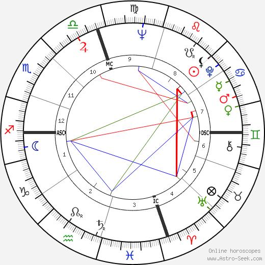 Bert Convy день рождения гороскоп, Bert Convy Натальная карта онлайн