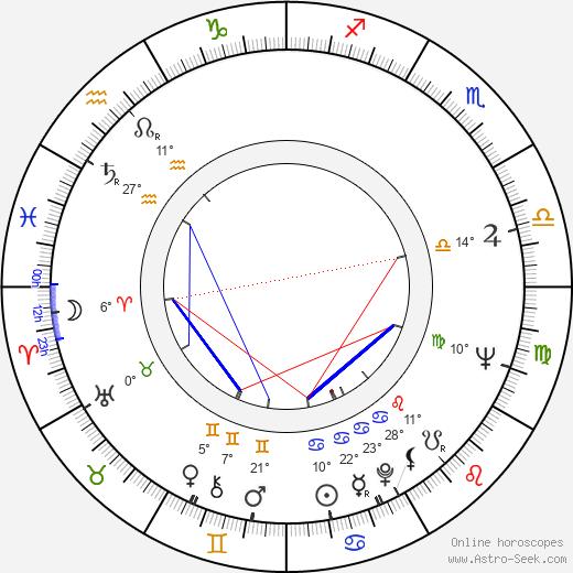 Celina Mencner birth chart, biography, wikipedia 2020, 2021