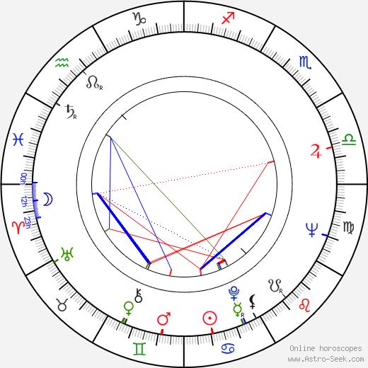 Celina Mencner birth chart, Celina Mencner astro natal horoscope, astrology