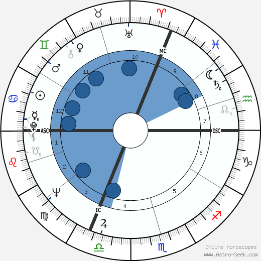 Claude Berri wikipedia, horoscope, astrology, instagram