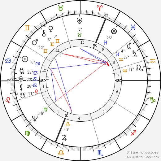 Claude Berri birth chart, biography, wikipedia 2019, 2020