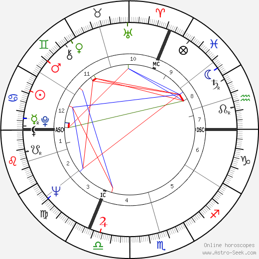 Claude Berri astro natal birth chart, Claude Berri horoscope, astrology