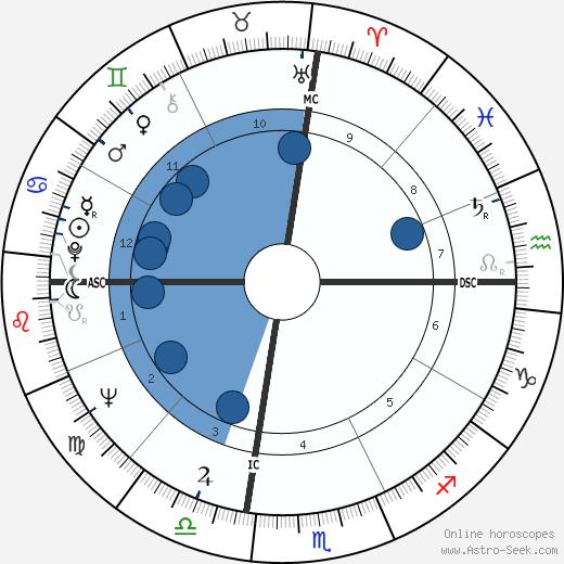 Dennis Crosby wikipedia, horoscope, astrology, instagram