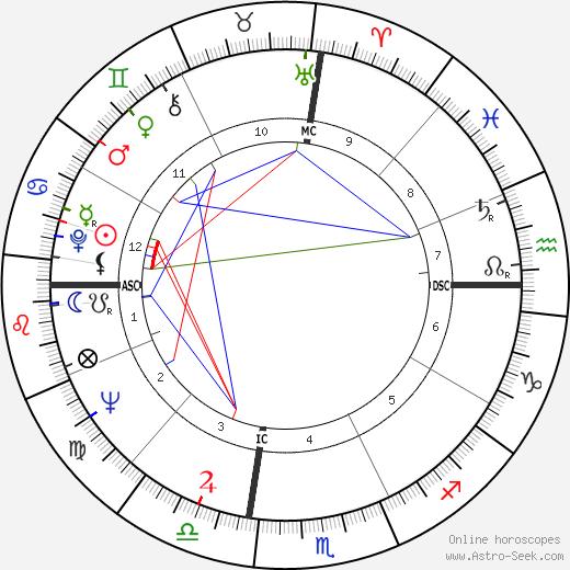 Dennis Crosby день рождения гороскоп, Dennis Crosby Натальная карта онлайн