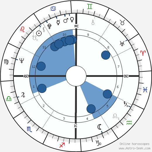 Don Ellis wikipedia, horoscope, astrology, instagram