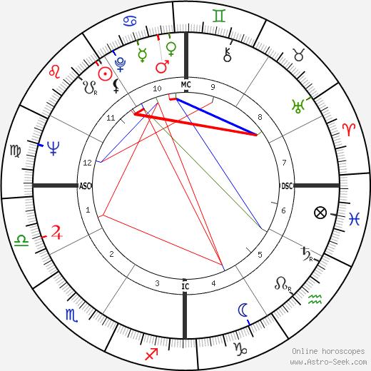 Don Ellis tema natale, oroscopo, Don Ellis oroscopi gratuiti, astrologia