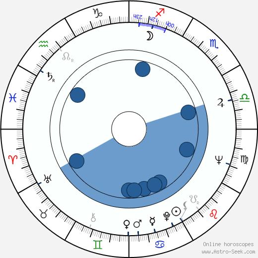 Egon Lánský wikipedia, horoscope, astrology, instagram