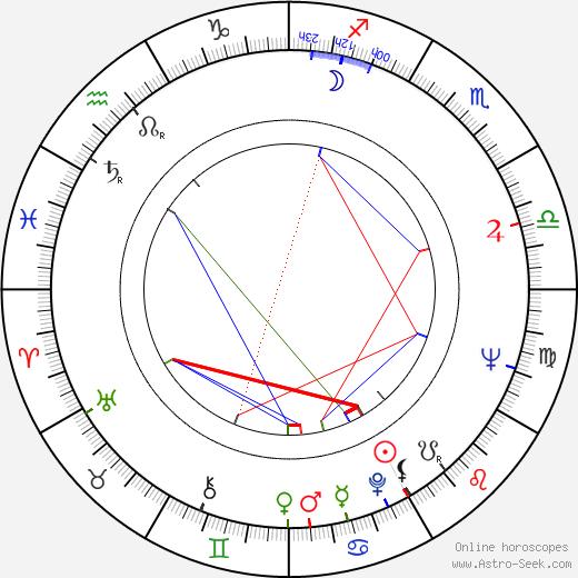 Egon Lánský tema natale, oroscopo, Egon Lánský oroscopi gratuiti, astrologia