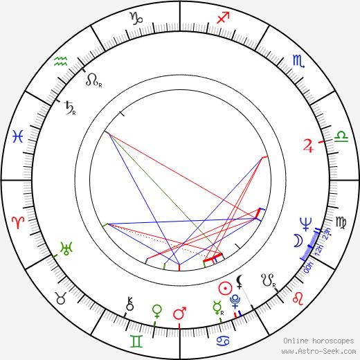 Eva Krížiková день рождения гороскоп, Eva Krížiková Натальная карта онлайн