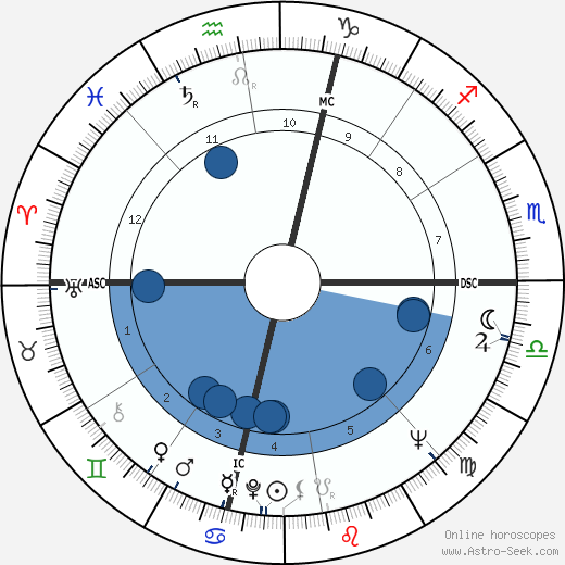 Francisco de Sá Carneiro wikipedia, horoscope, astrology, instagram