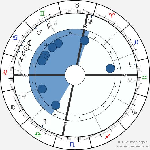 Giorgio Armani wikipedia, horoscope, astrology, instagram