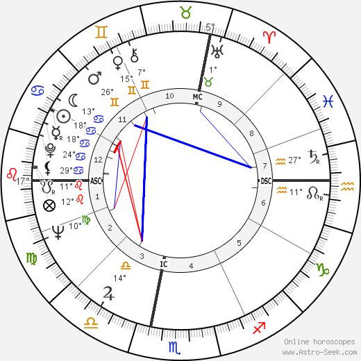 Giorgio Armani birth chart, biography, wikipedia 2019, 2020