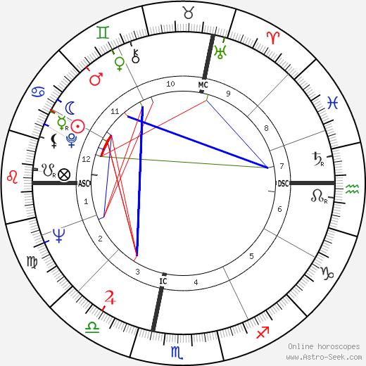 Giorgio Armani birth chart, Giorgio Armani astro natal horoscope, astrology