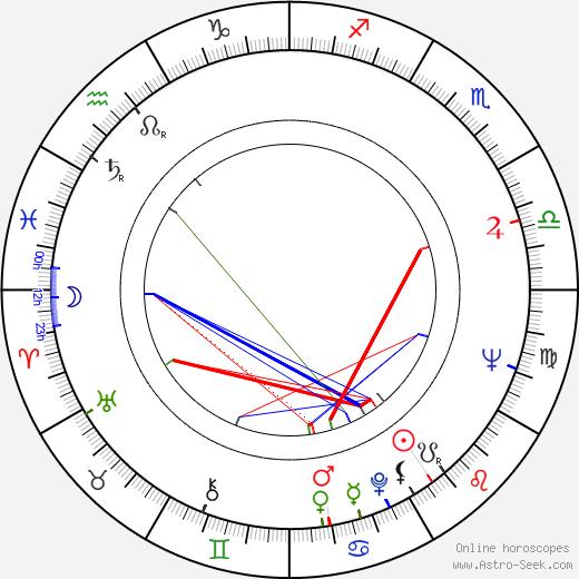 Гонсало Суарес Gonzalo Suárez день рождения гороскоп, Gonzalo Suárez Натальная карта онлайн