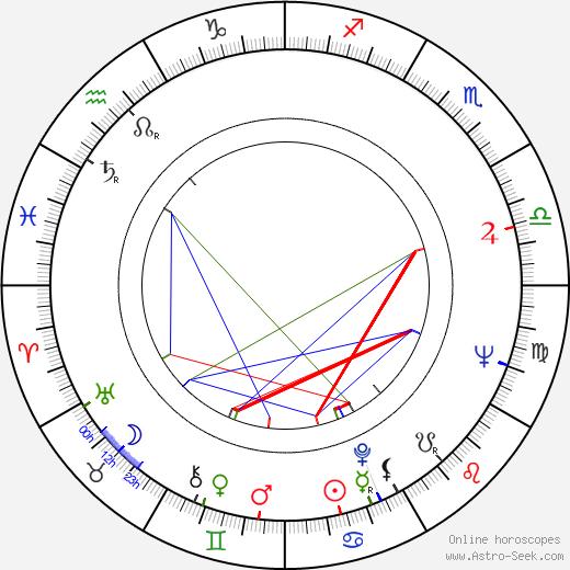 Günther Domenig astro natal birth chart, Günther Domenig horoscope, astrology