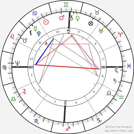 Jamie Farr birth chart, Jamie Farr astro natal horoscope, astrology