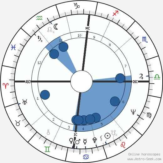 Jean Balland wikipedia, horoscope, astrology, instagram