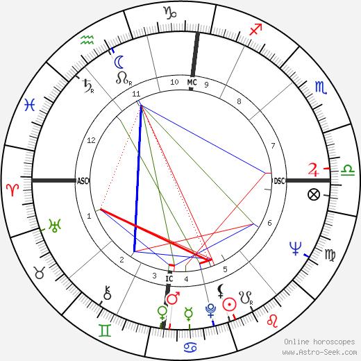 Жан-Мари Баллан Jean Balland день рождения гороскоп, Jean Balland Натальная карта онлайн