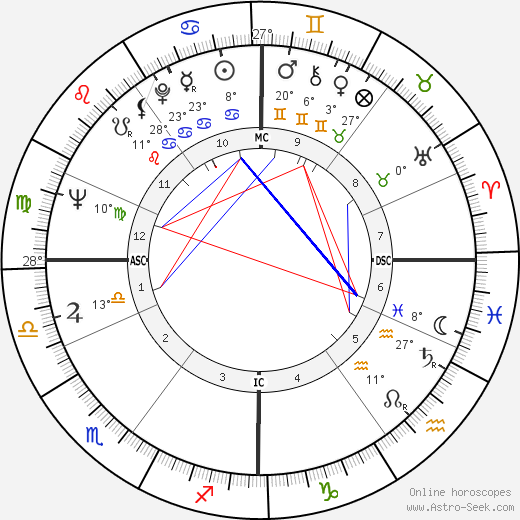 Jean Marsh birth chart, biography, wikipedia 2018, 2019
