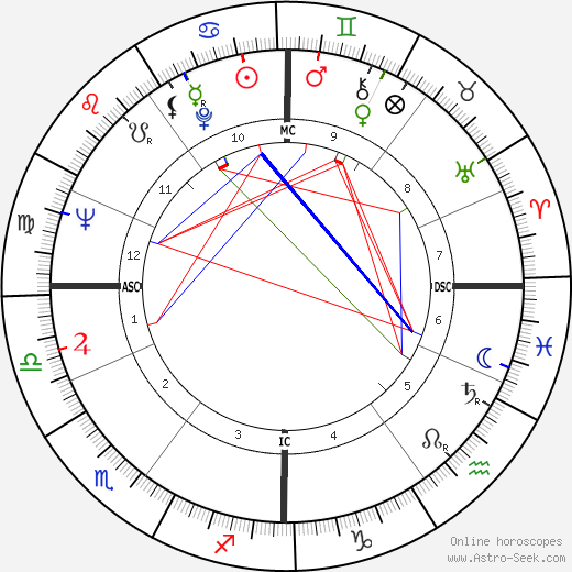 Jean Marsh astro natal birth chart, Jean Marsh horoscope, astrology