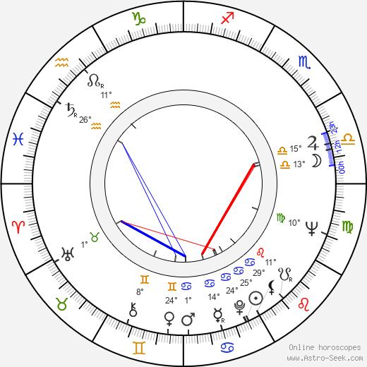Joan Evans birth chart, biography, wikipedia 2019, 2020