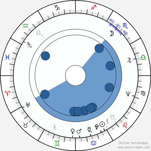 Jonathan Miller wikipedia, horoscope, astrology, instagram