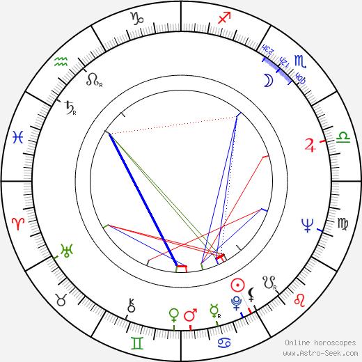 Jonathan Miller birth chart, Jonathan Miller astro natal horoscope, astrology