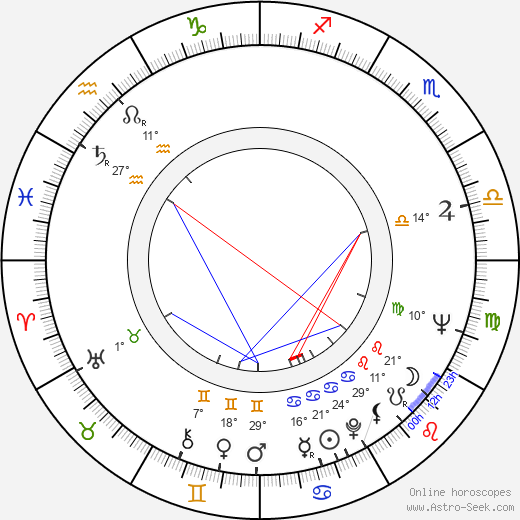 Kenneth Cope birth chart, biography, wikipedia 2020, 2021