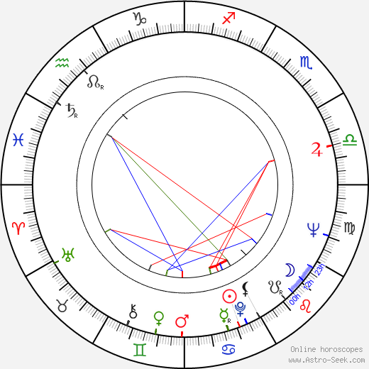 Kenneth Cope birth chart, Kenneth Cope astro natal horoscope, astrology