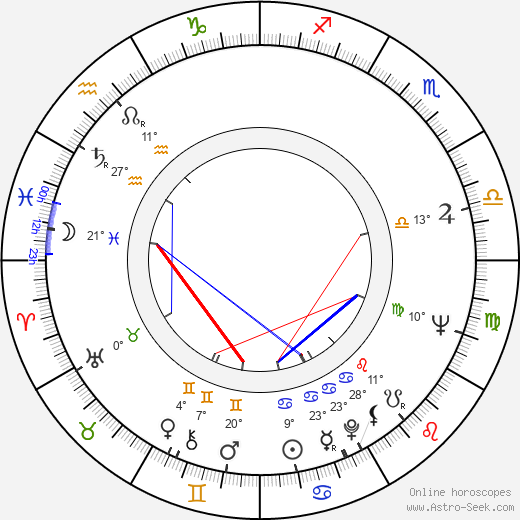Kimmo Chydenius birth chart, biography, wikipedia 2019, 2020