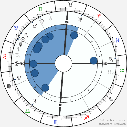 Lee Elder wikipedia, horoscope, astrology, instagram