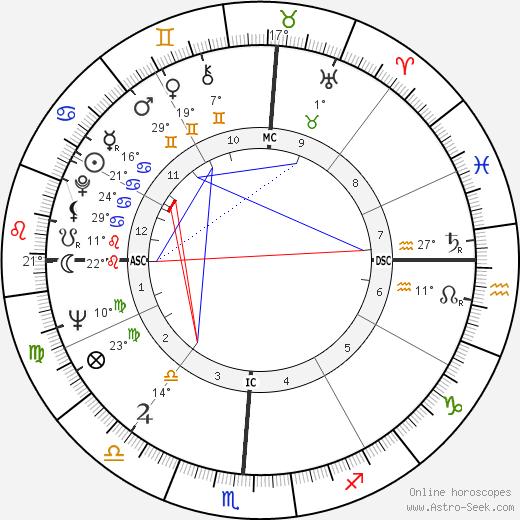 Lee Elder birth chart, biography, wikipedia 2019, 2020