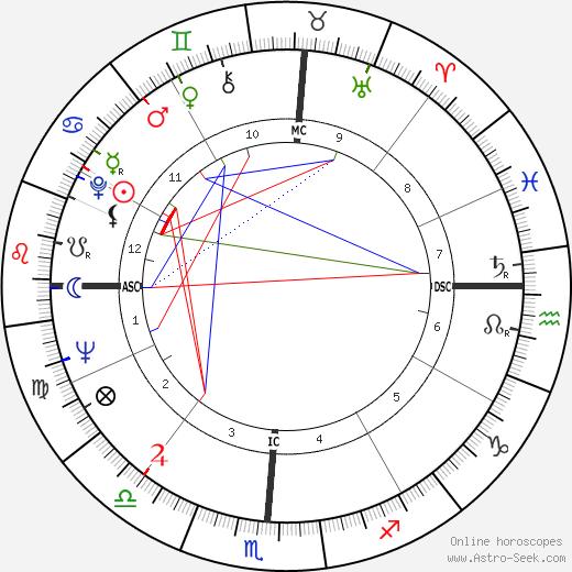 Lee Elder birth chart, Lee Elder astro natal horoscope, astrology