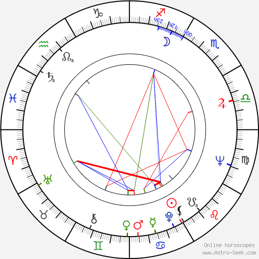 Louise Fletcher astro natal birth chart, Louise Fletcher horoscope, astrology