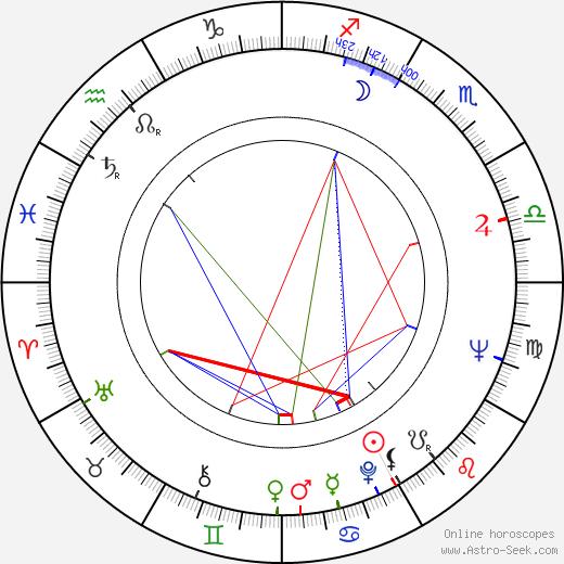 Луиза Флетчер Louise Fletcher день рождения гороскоп, Louise Fletcher Натальная карта онлайн