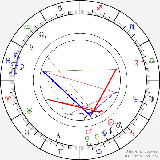 Michal Szewczyk birth chart, Michal Szewczyk astro natal horoscope, astrology