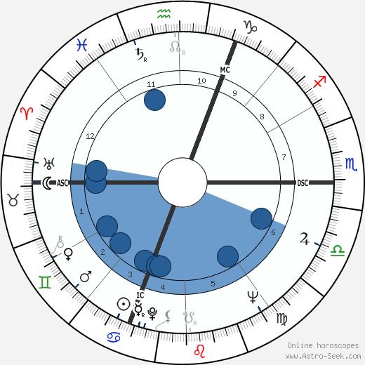 Michel Crauste wikipedia, horoscope, astrology, instagram