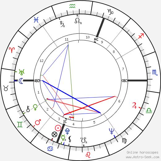 Michel Crauste день рождения гороскоп, Michel Crauste Натальная карта онлайн