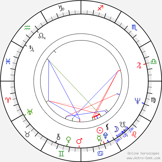 Nico Knapper astro natal birth chart, Nico Knapper horoscope, astrology