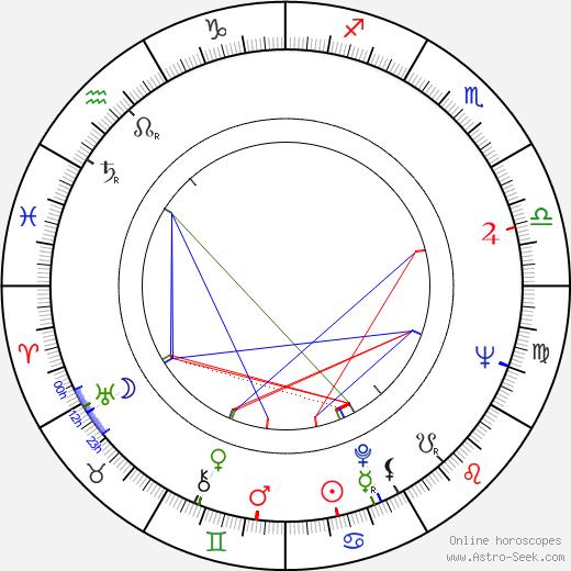 Nikolai Binev astro natal birth chart, Nikolai Binev horoscope, astrology