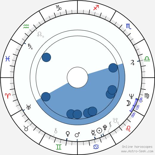 Ossi Taivainen wikipedia, horoscope, astrology, instagram