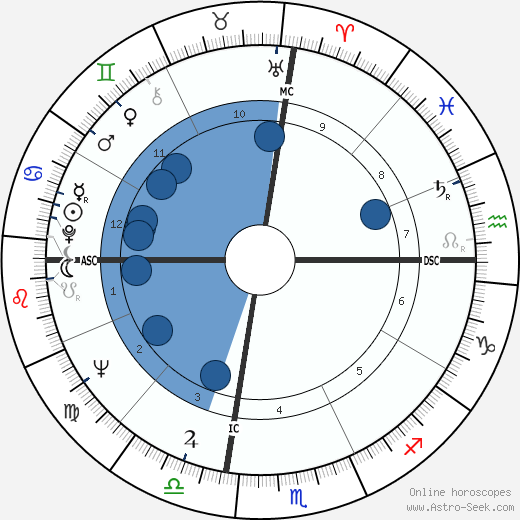 Phillip Crosby wikipedia, horoscope, astrology, instagram