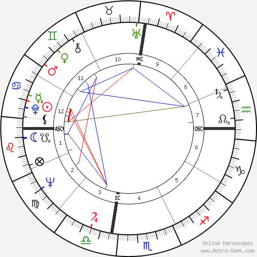 Phillip Crosby день рождения гороскоп, Phillip Crosby Натальная карта онлайн