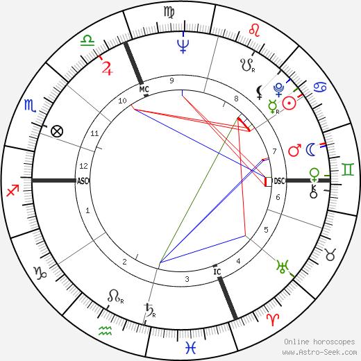 Pierre Perret день рождения гороскоп, Pierre Perret Натальная карта онлайн