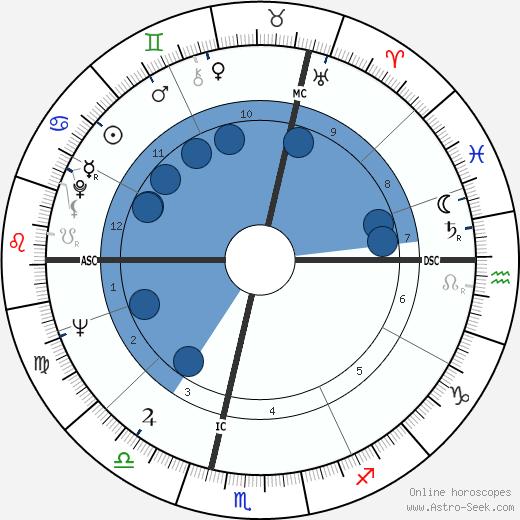 René Victor Pilhes wikipedia, horoscope, astrology, instagram