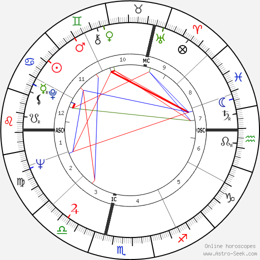 René Victor Pilhes tema natale, oroscopo, René Victor Pilhes oroscopi gratuiti, astrologia