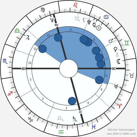Roberto Passarin wikipedia, horoscope, astrology, instagram