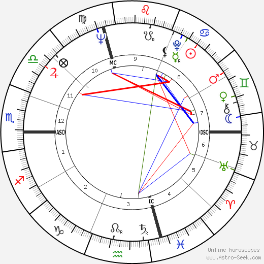 Roberto Passarin tema natale, oroscopo, Roberto Passarin oroscopi gratuiti, astrologia